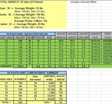 2010 LBL TN Youth Quota Hunt Summary