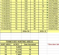 2010 LBL TN Archery Harvest Summary