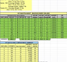 2010 LBL KY Quota Hunt Summary November