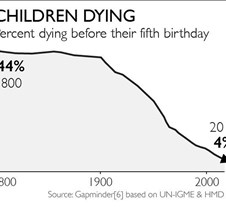 Children Dying