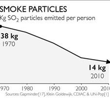 Smoke Particles