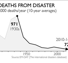 Deaths from Disaster