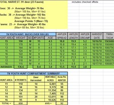2010 LBL TN Youth Quota Hunt Summary