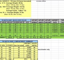 2010 LBL TN Quota Hunt Summary November