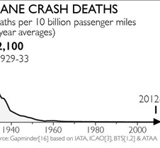 Plane Crash Deaths