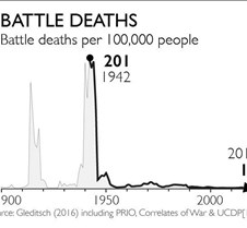 Battle Deaths