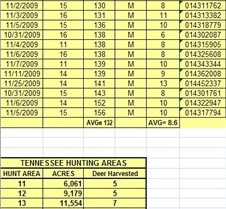 2009 LBL TN Archery Harvest Summary