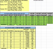 2010 LBL KY Youth Quota Hunt Summary