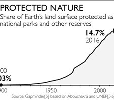 Protected Nature