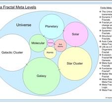 meta fractal meta levels