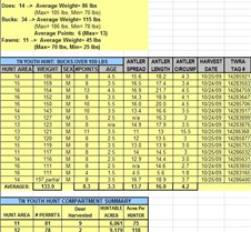 2009 LBL TN Youth Hunt Summary 24-25 Oct