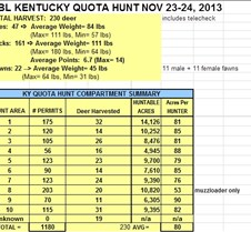 LBL Quota Hunt Summary pg1 2013Nov23-24